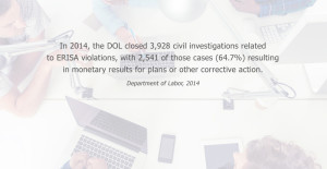 In 2014, the DOL closed 3,928 civil investigations related to ERISA violations, with 2,541 of those cases (64.7%) resulting in monetary results for plans or other corrective action. Department of Labor, 2014